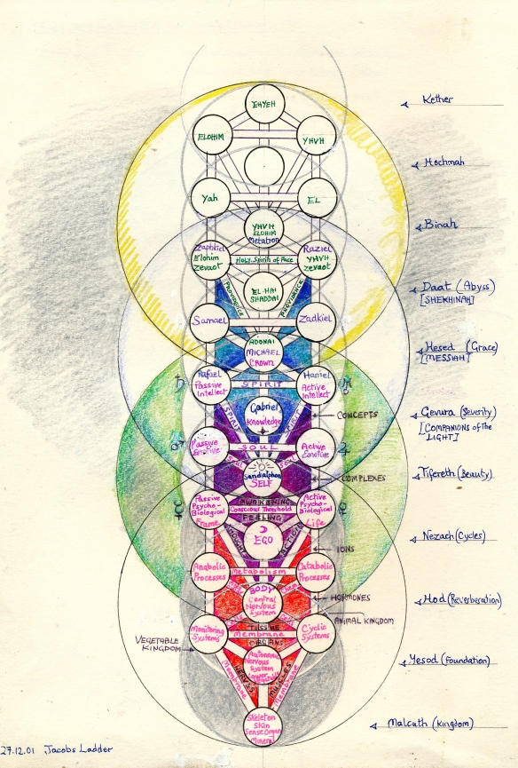 Jacobs Ladder - relationships of emanation, creation, psyche and body