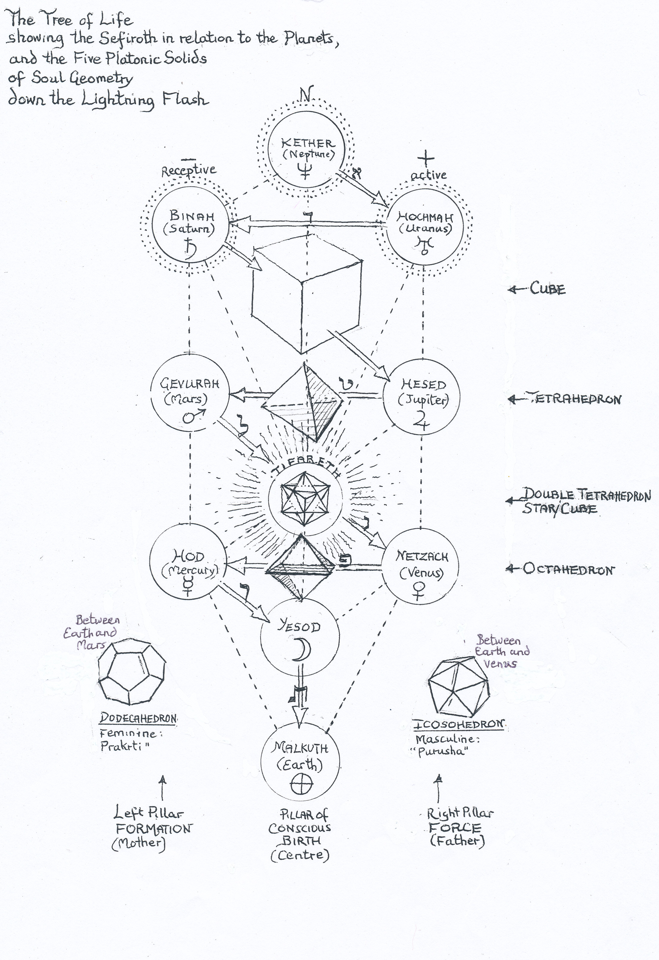 1000  images about hermetics on pinterest