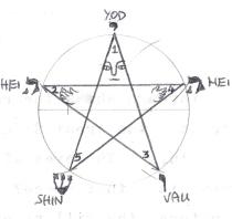 human pentagram