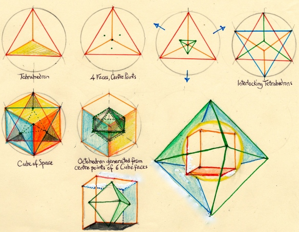 doodle 2 - tetrahedron octohedron sequence - copied from Jiva Carter.  This is more like it ...