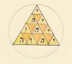 tetrad tetragrammaton