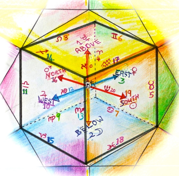 Cube of Space, showing the planets and zodiac signs of the 22 Tarot Keys