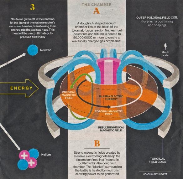 ITER solar 2