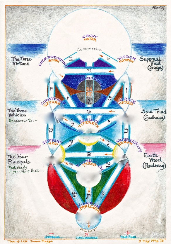 Tree of Life Jnana marga - path of knowledge