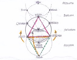 A sketch of the Great Triad Netzach, Hod, Malkuth, touching Daat