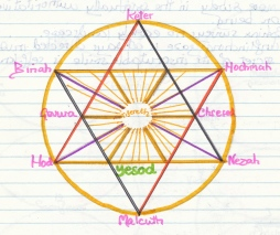An older sketch, one of many insertions of the Tree's 10 Sefiroth into the Seal of Solomon