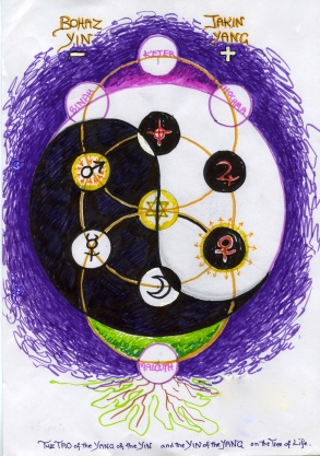 Tao Tree of Life, with the moving polarities Mars/Gevurah and Venus/Netzach (through Sun, Tifareth)
