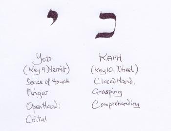 Yod and Kaph