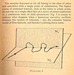 5 Koestler diagram on humour paradox writing 3
