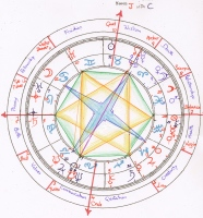 synastry, J with C