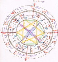 synastry, J with D