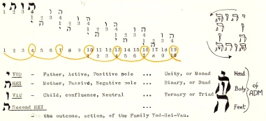 Tetragram cycles