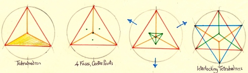 tetrahedron sequence