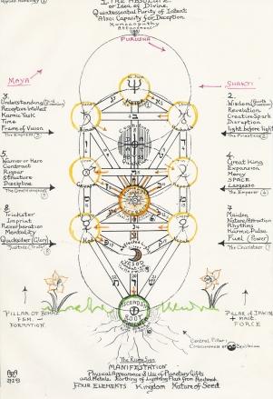 Tree of Life Archetypes
