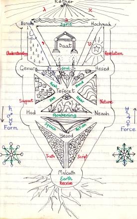 Tree of Life as a Garden - Kabbalah 1989